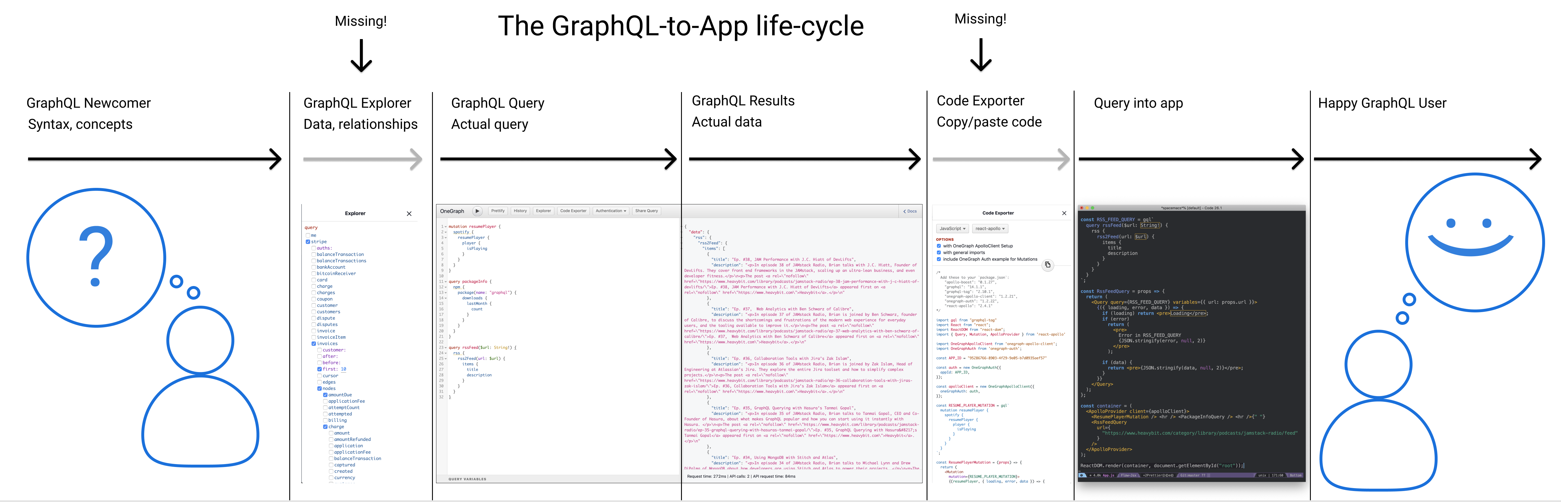 Filling in the GraphQL pipeline: Ready-to-use code generation ·